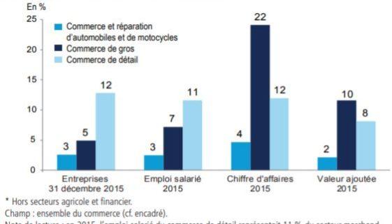 commerce-secteur-marchand-France